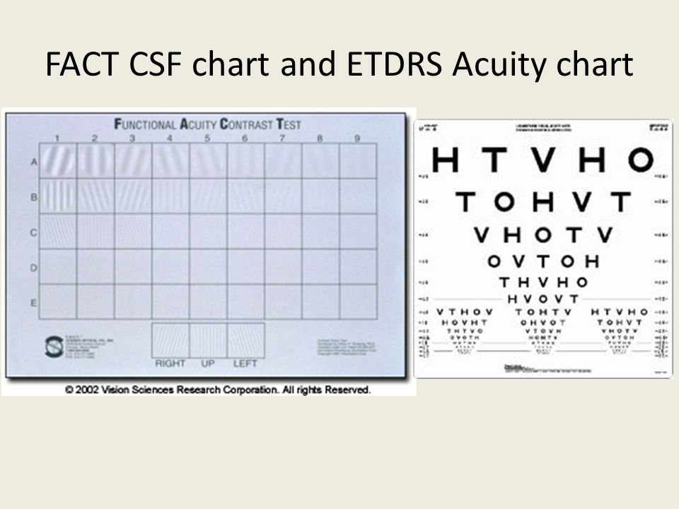 FACT CSF chart and ETDRS Acuity chart