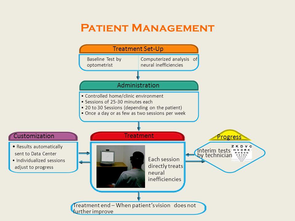 Patient Management Treatment Set-Up Administration Customization