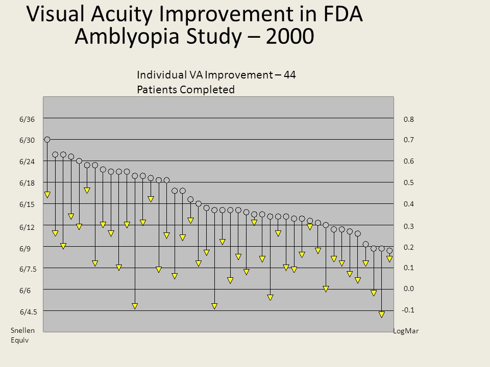 Visual Acuity Improvement in FDA Amblyopia Study – 2000