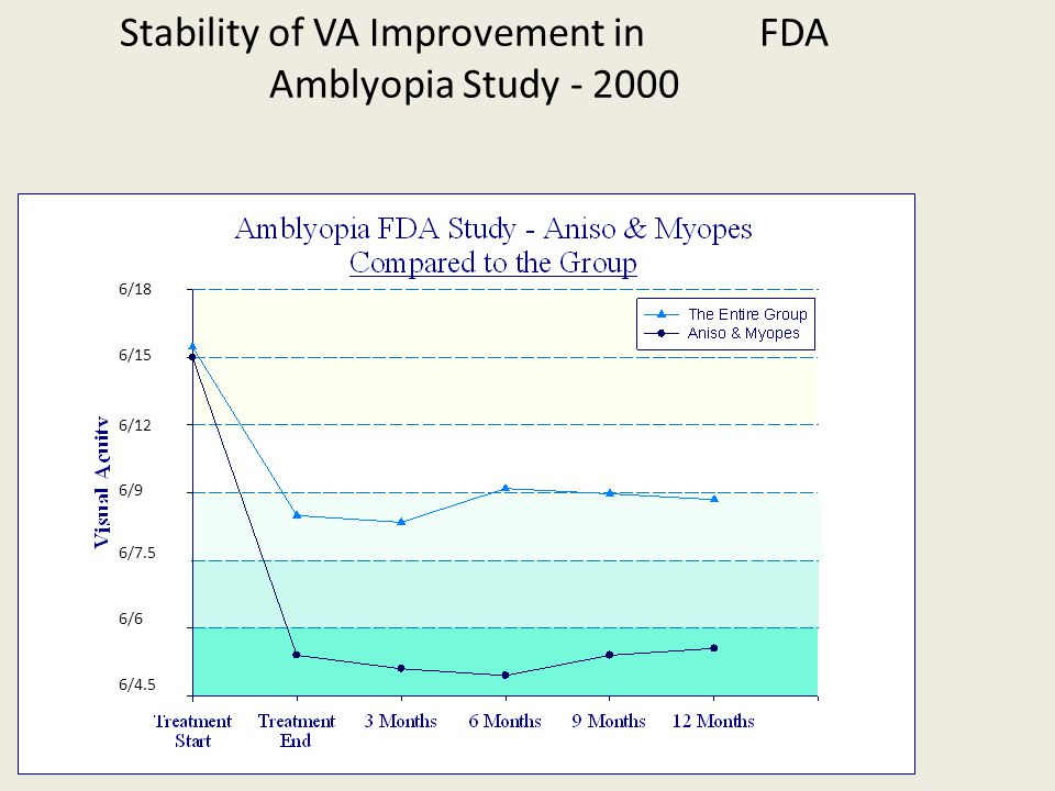 Stability of VA Improvement in FDA Amblyopia Study - 2000