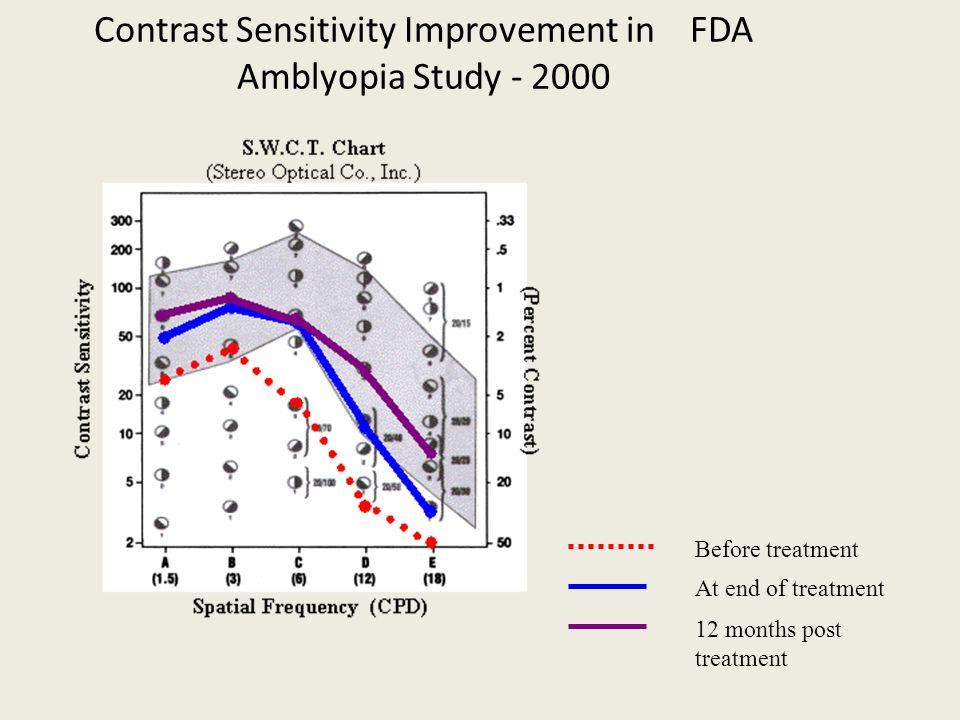 Contrast Sensitivity Improvement in FDA Amblyopia Study - 2000
