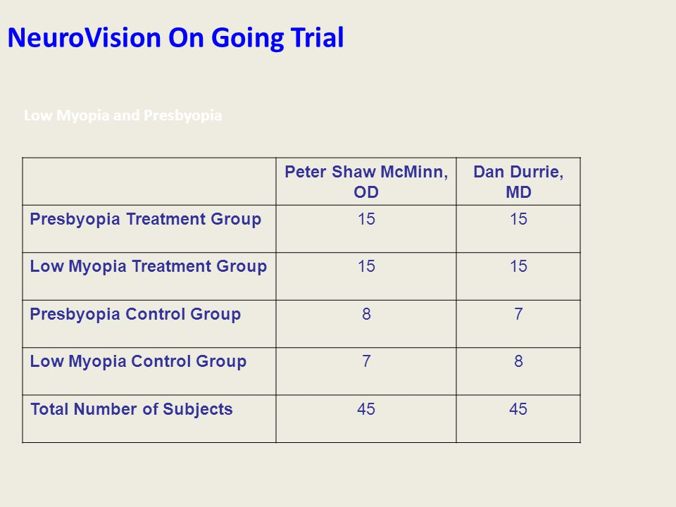 NeuroVision On Going Trial