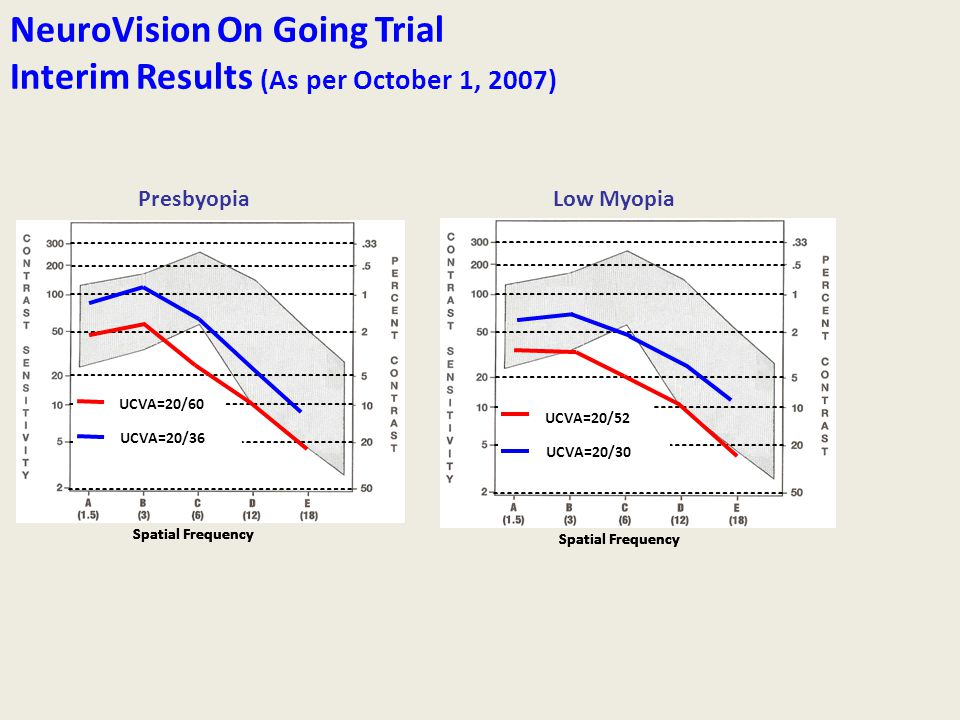 NeuroVision On Going Trial Interim Results (As per October 1, 2007)