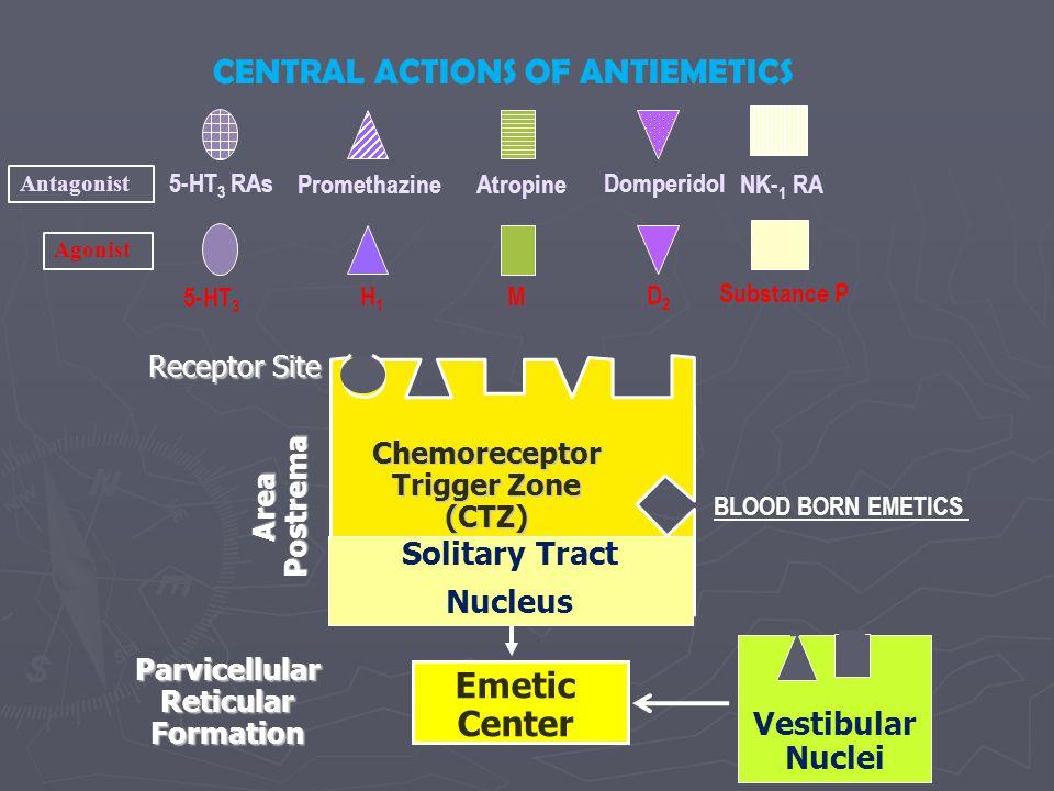 CENTRAL ACTIONS OF ANTIEMETICS