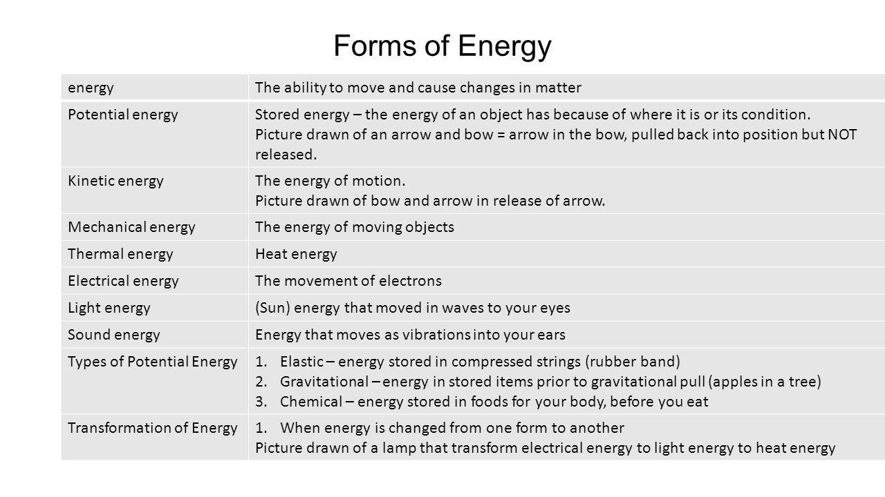 Forms of Energy energy The ability to move and cause changes in matter