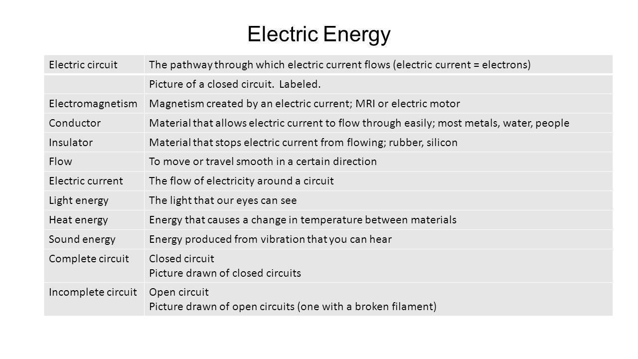 Electric Energy Electric circuit