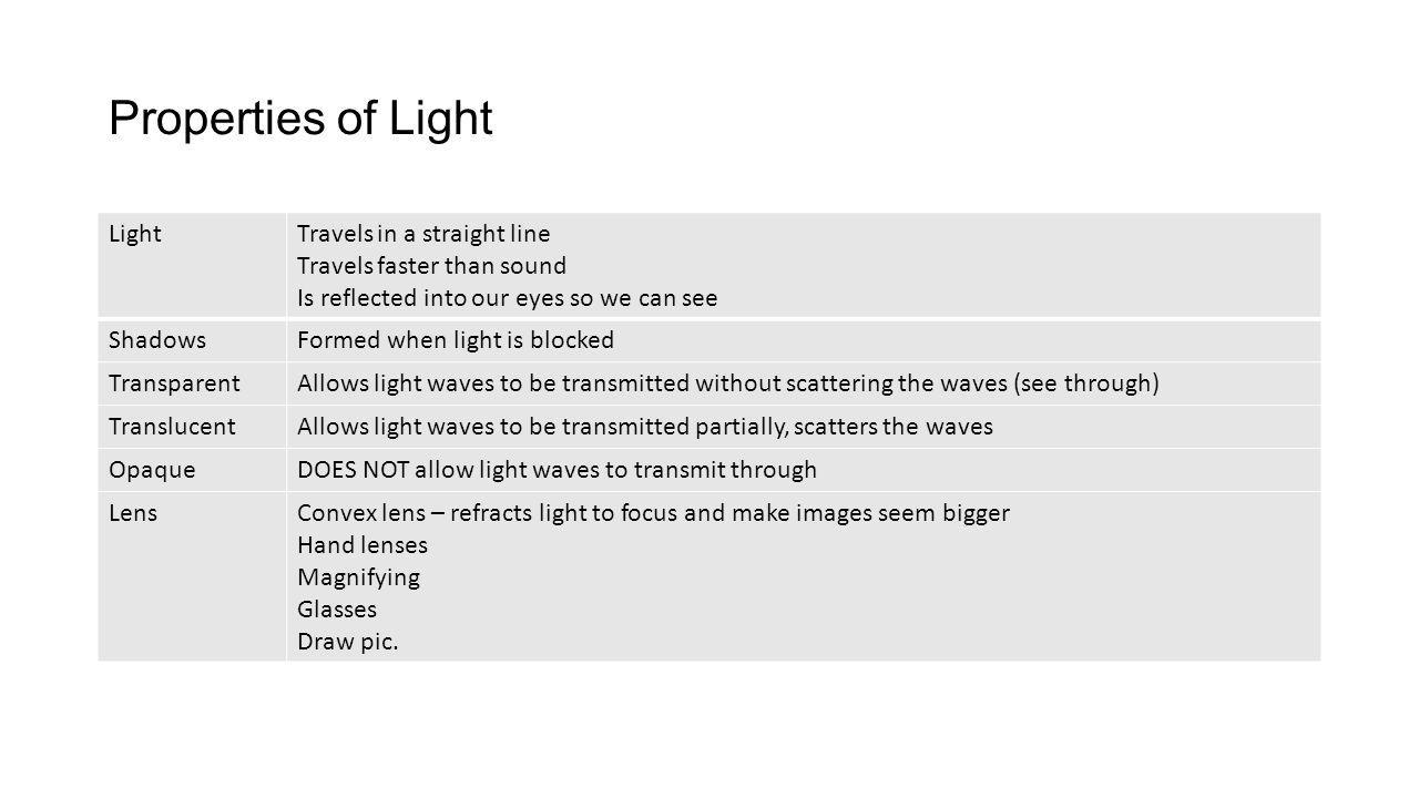 Properties of Light Light Travels in a straight line