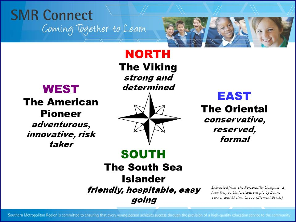 NORTH WEST EAST SOUTH The Viking The American Pioneer The Oriental