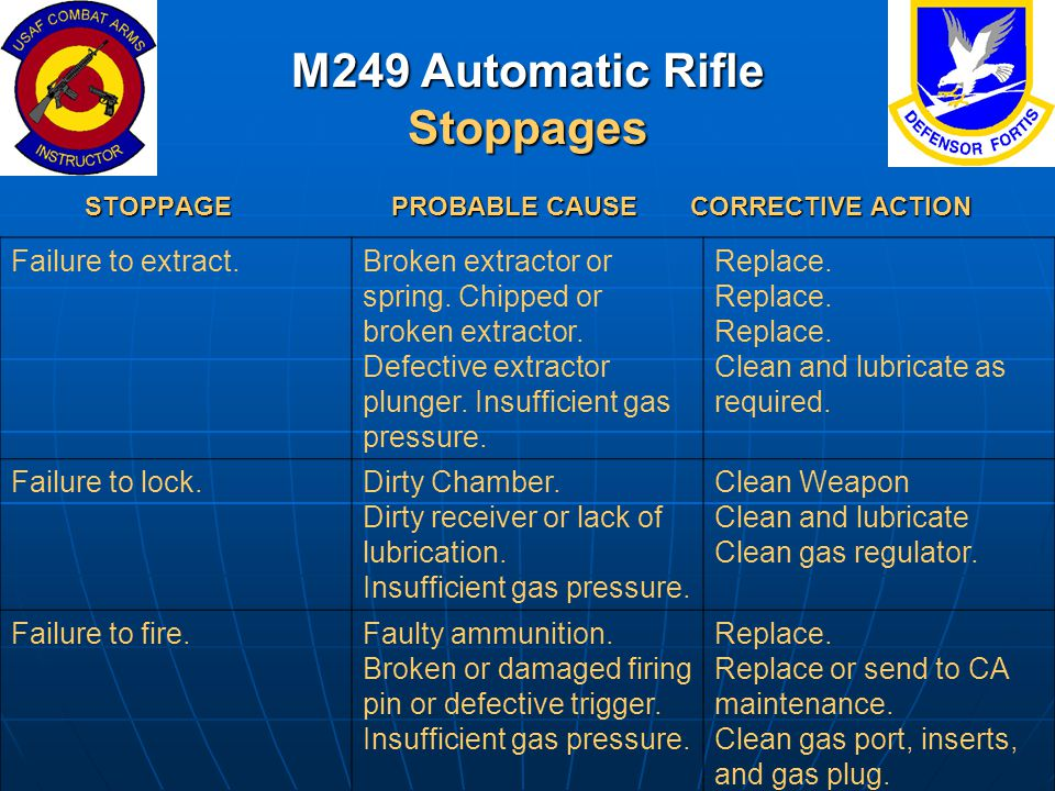 M249 Automatic Rifle Stoppages