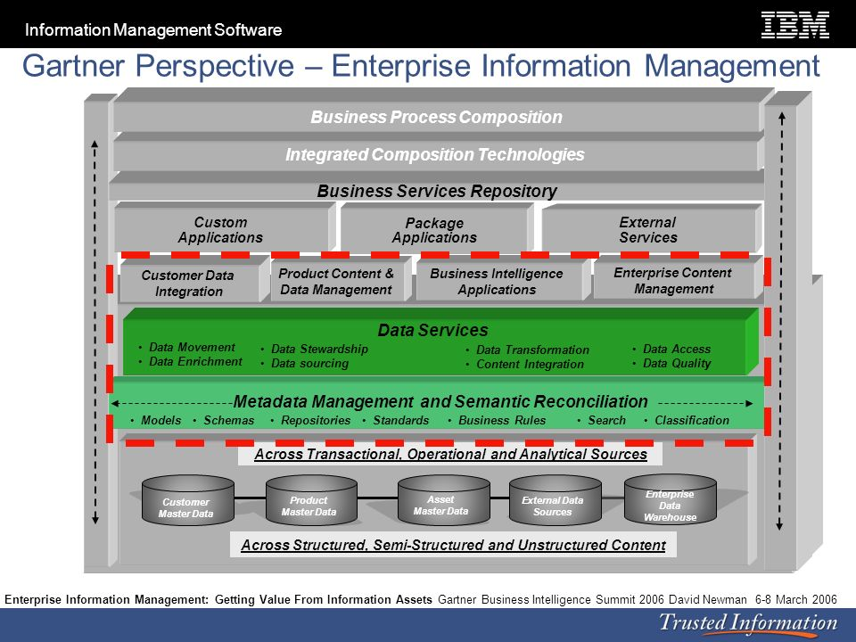 Gartner Perspective – Enterprise Information Management