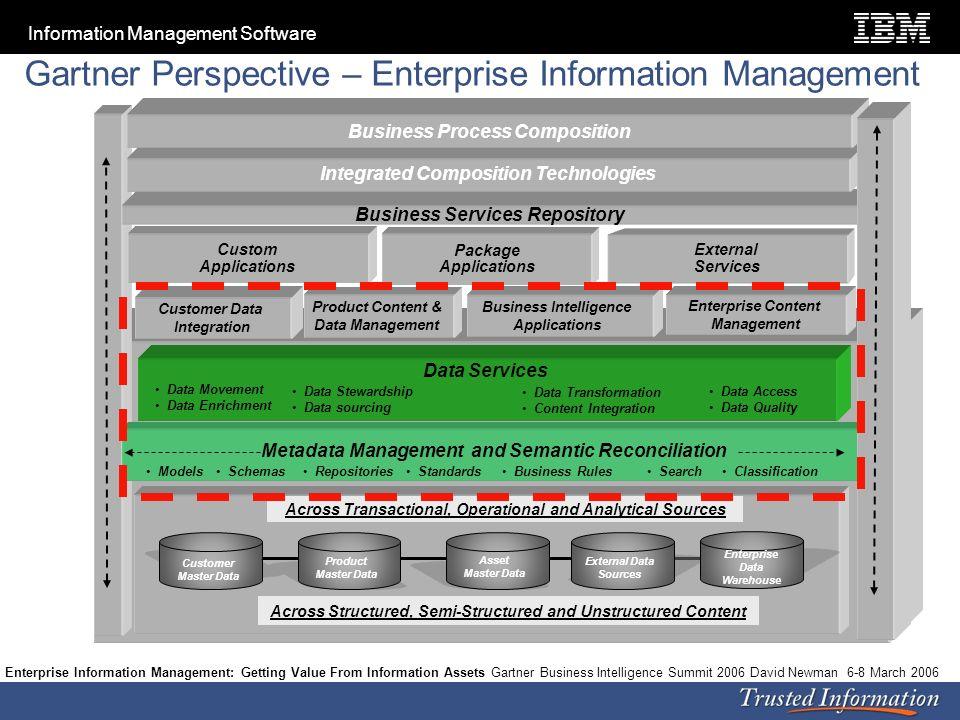 Gartner Perspective – Enterprise Information Management