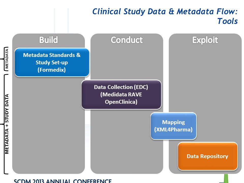 Clinical Study Data & Metadata Flow: Tools