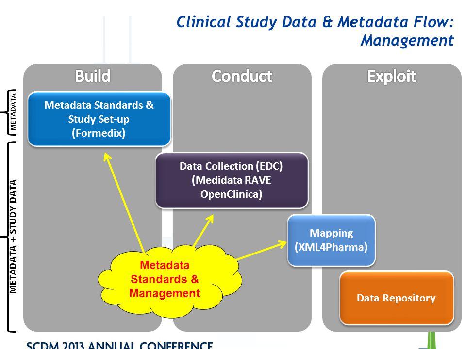 Clinical Study Data & Metadata Flow: Management