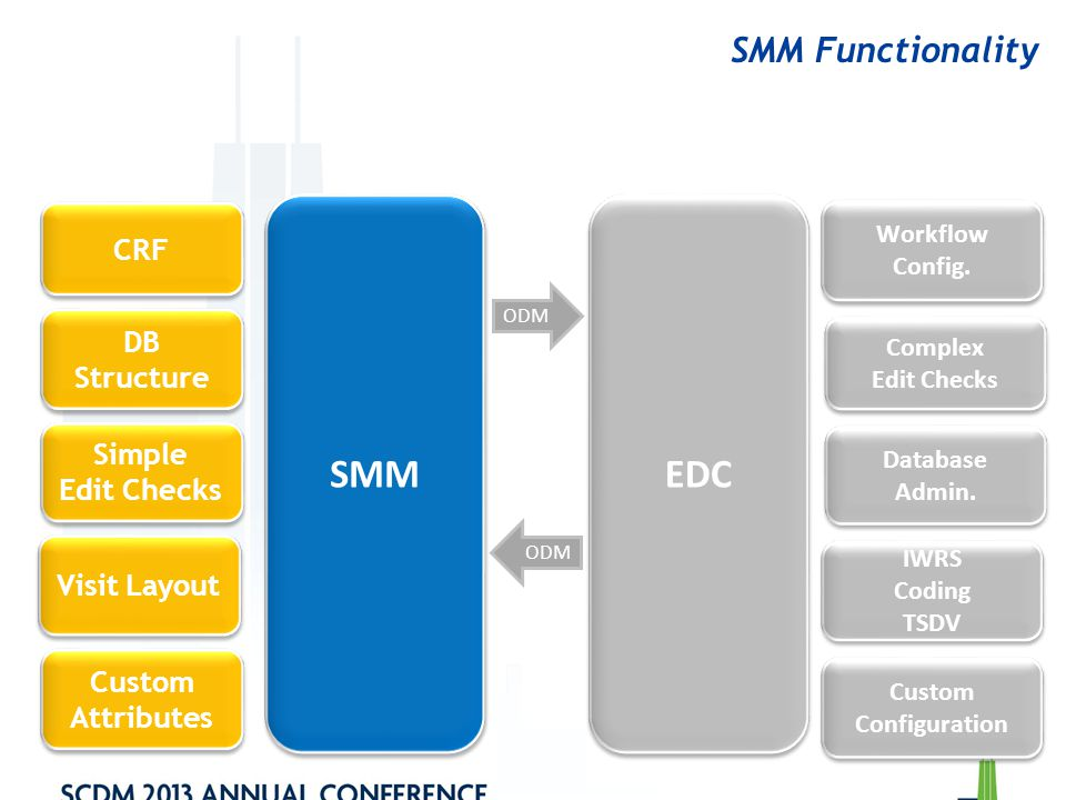 SMM EDC SMM Functionality CRF DB Structure Simple Edit Checks