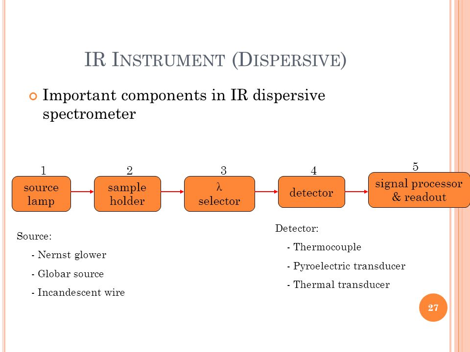 IR Instrument (Dispersive)
