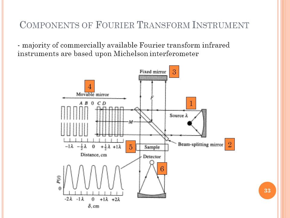 Components of Fourier Transform Instrument