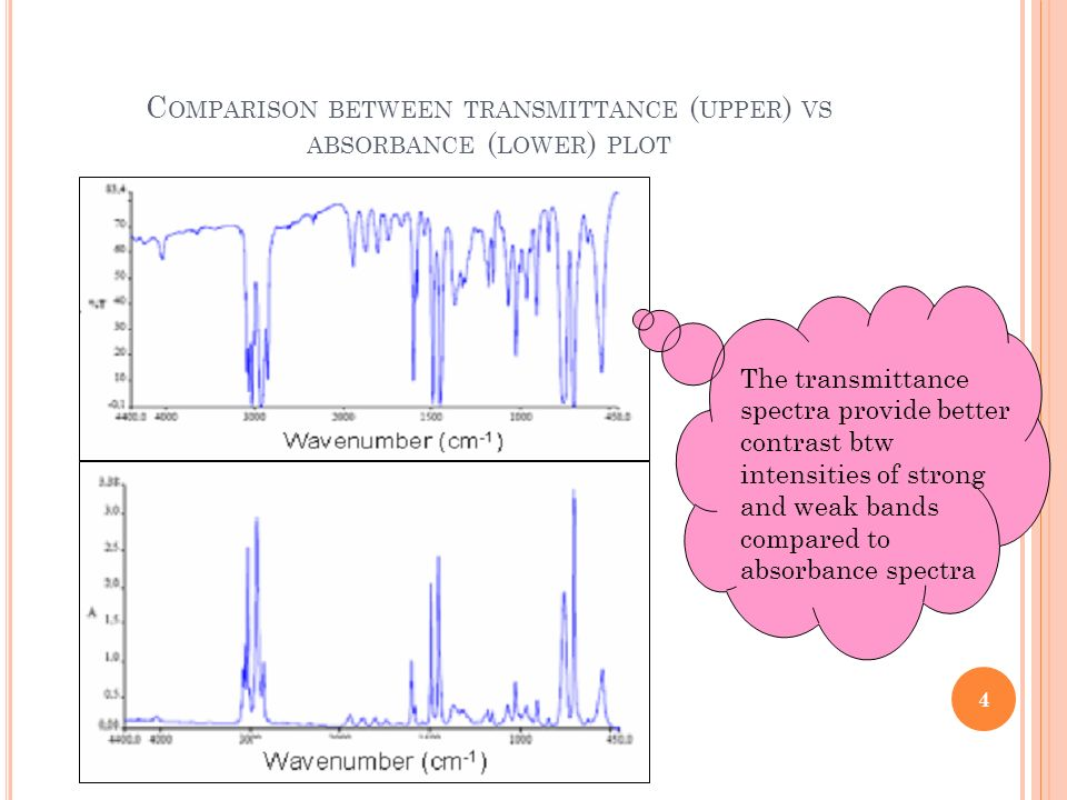 Comparison between transmittance (upper) vs absorbance (lower) plot