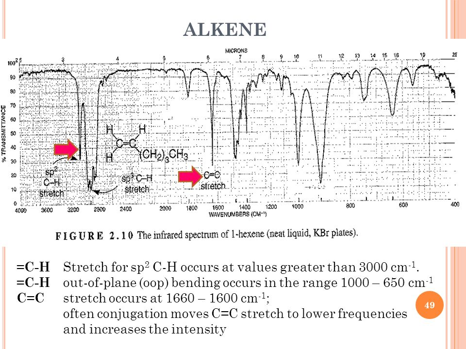 ALKENE =C-H Stretch for sp2 C-H occurs at values greater than 3000 cm-1. =C-H out-of-plane (oop) bending occurs in the range 1000 – 650 cm-1.