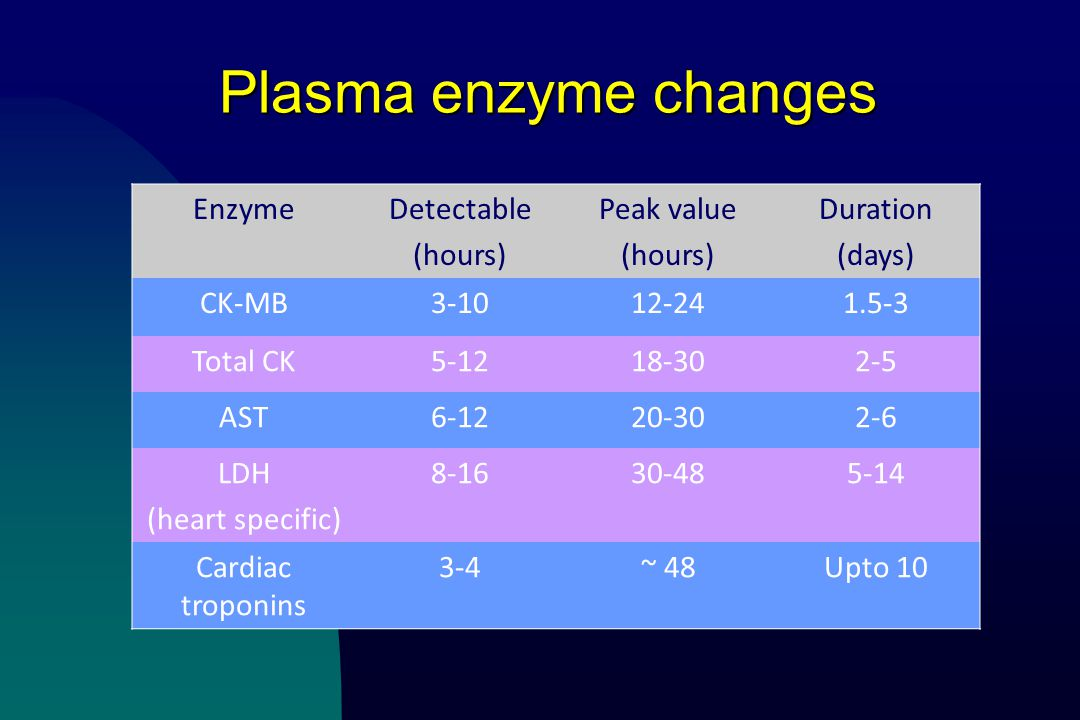 Plasma enzyme changes Enzyme Detectable (hours) Peak value Duration