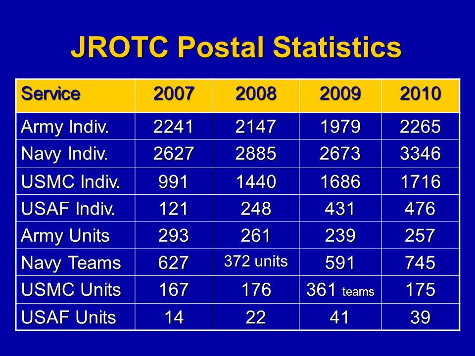 JROTC Postal Statistics