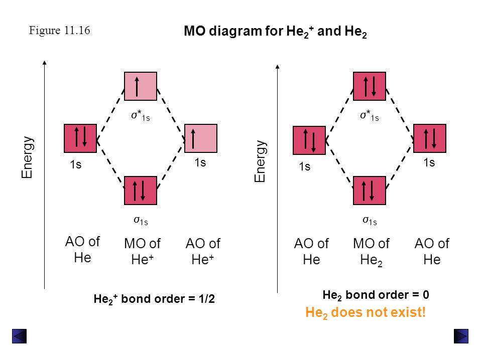 MO diagram for He2+ and He2