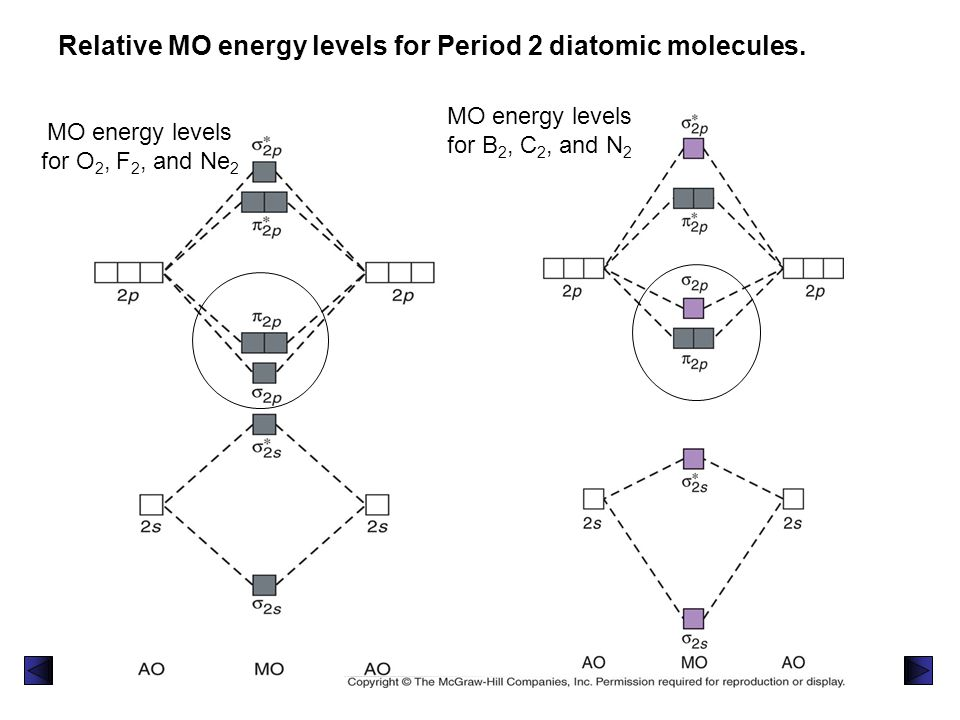 Relative MO energy levels for Period 2 diatomic molecules.