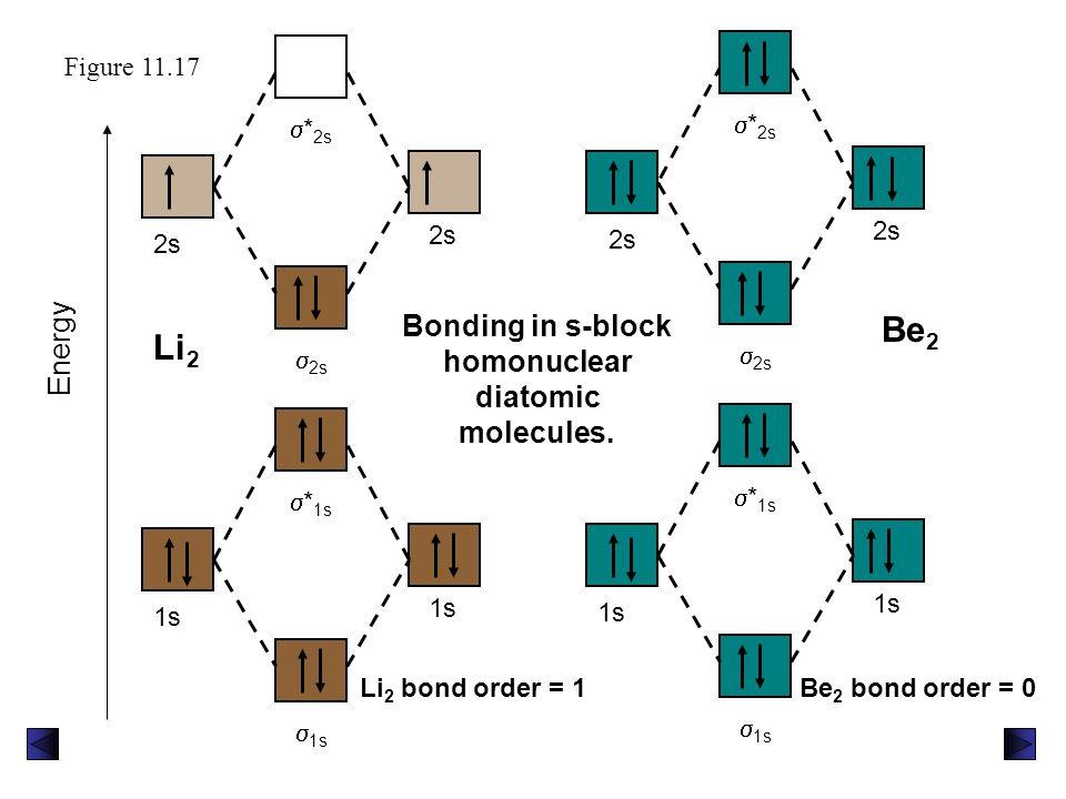 Bonding in s-block homonuclear diatomic molecules.