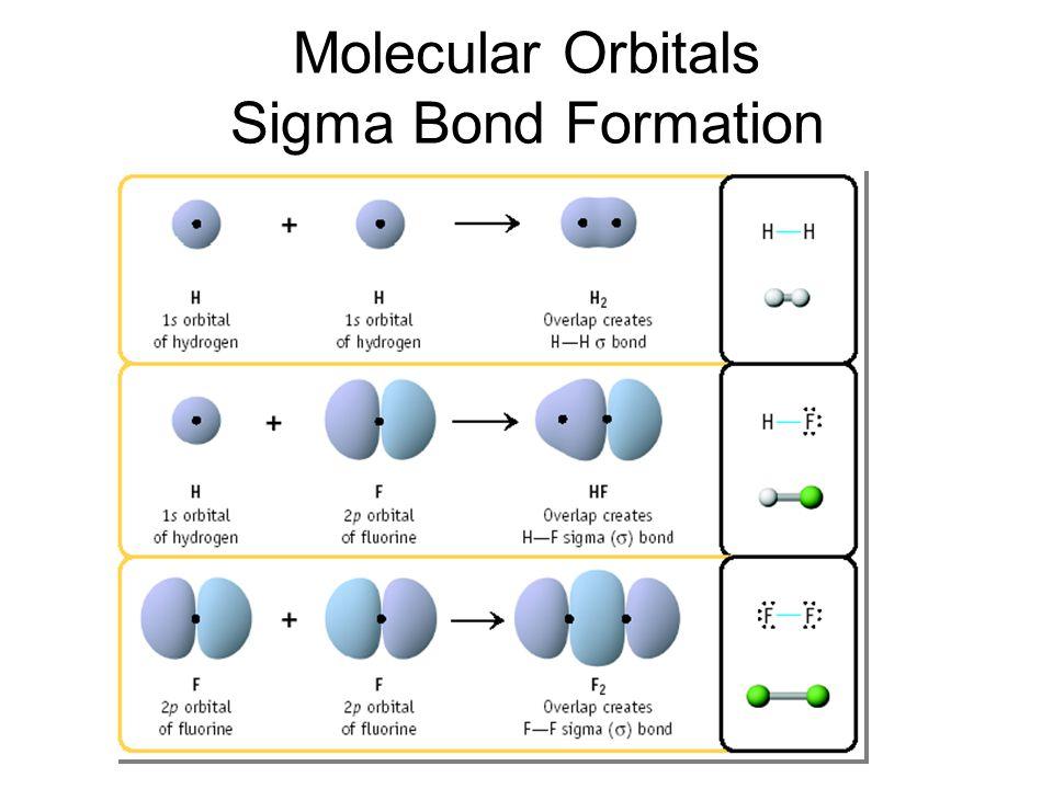 Molecular Orbitals Sigma Bond Formation