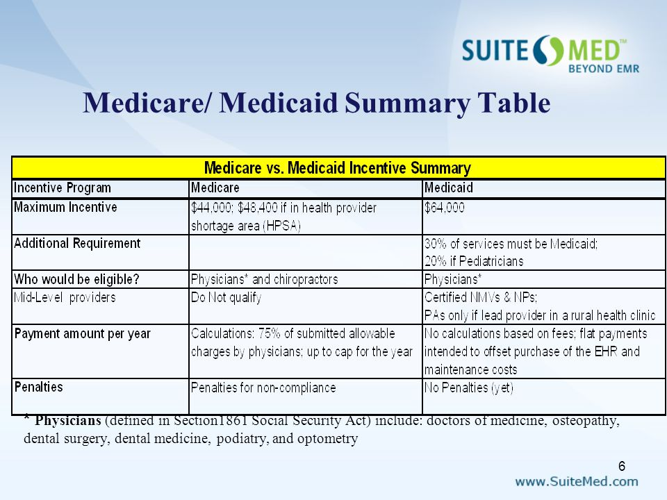 Medicare/ Medicaid Summary Table