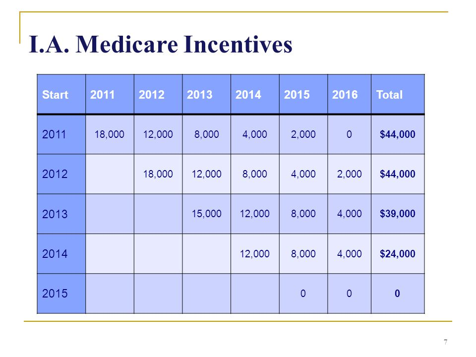 I.A. Medicare Incentives