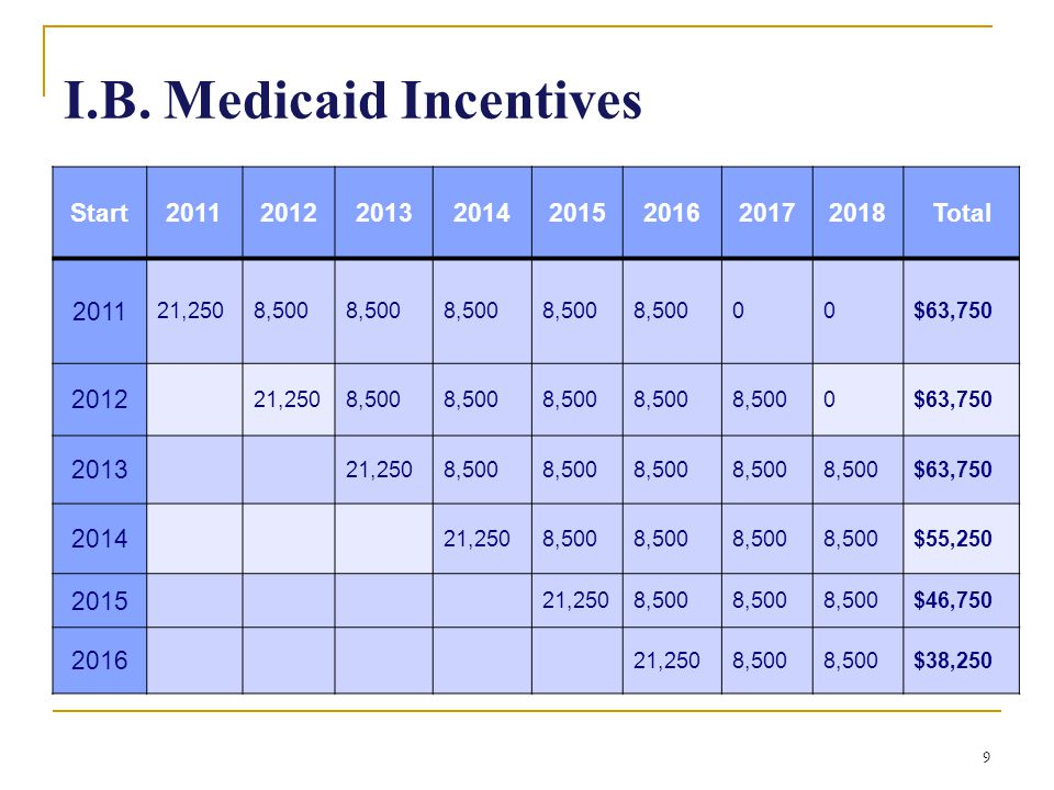I.B. Medicaid Incentives