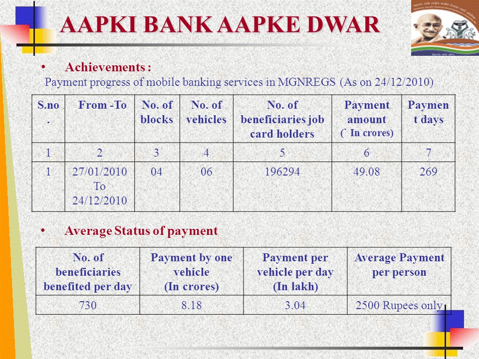 AAPKI BANK AAPKE DWAR Achievements : Average Status of payment