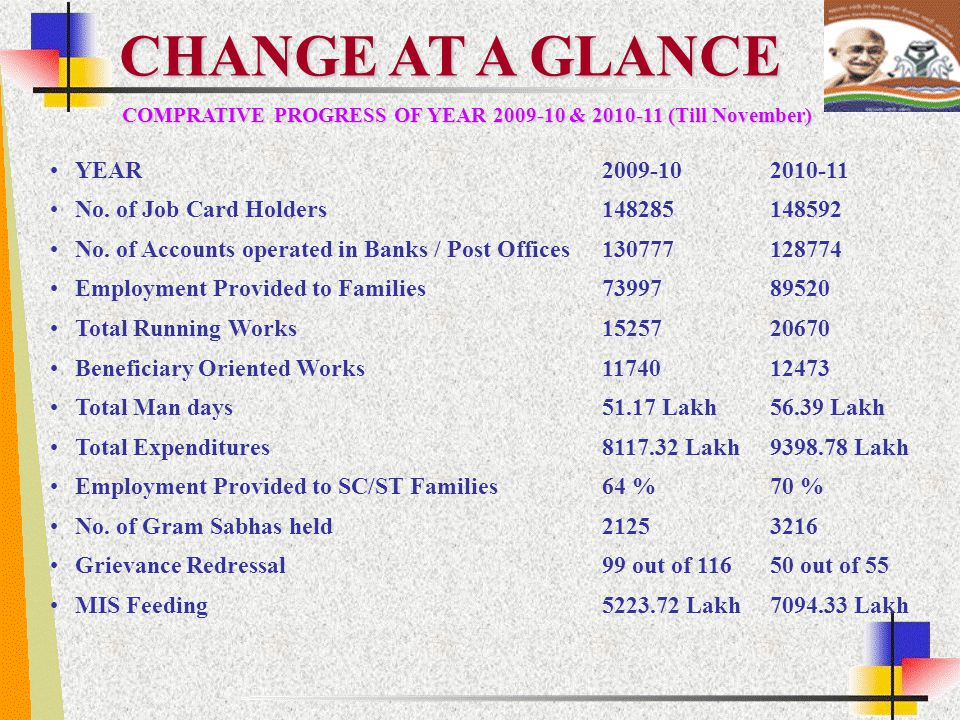 CHANGE AT A GLANCE YEAR 2009-10 2010-11 No. of Job Card Holders 148285