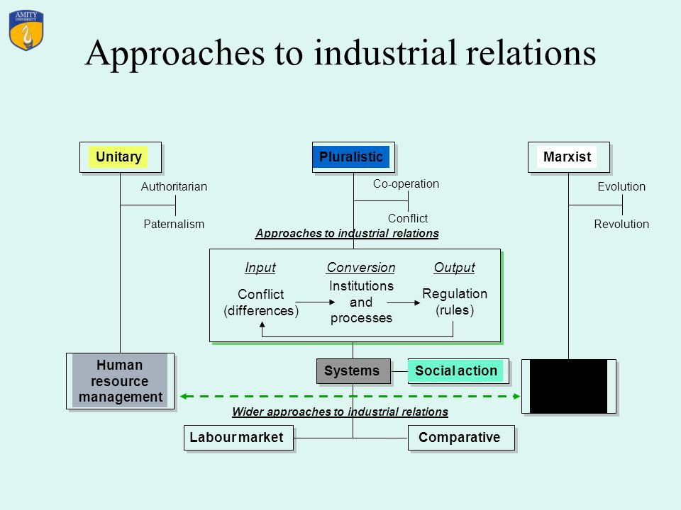 unitary approach to industrial relation 29 incidence and impact of the new approaches to the organisation introduced to the questions of what constitutes good industrial or employee relations.