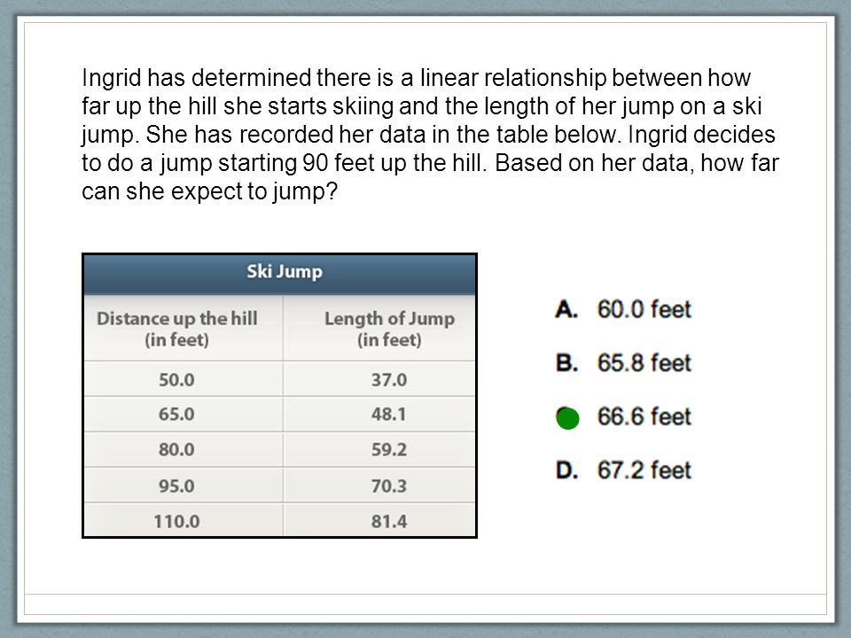 Ingrid has determined there is a linear relationship between how far up the hill she starts skiing and the length of her jump on a ski jump.