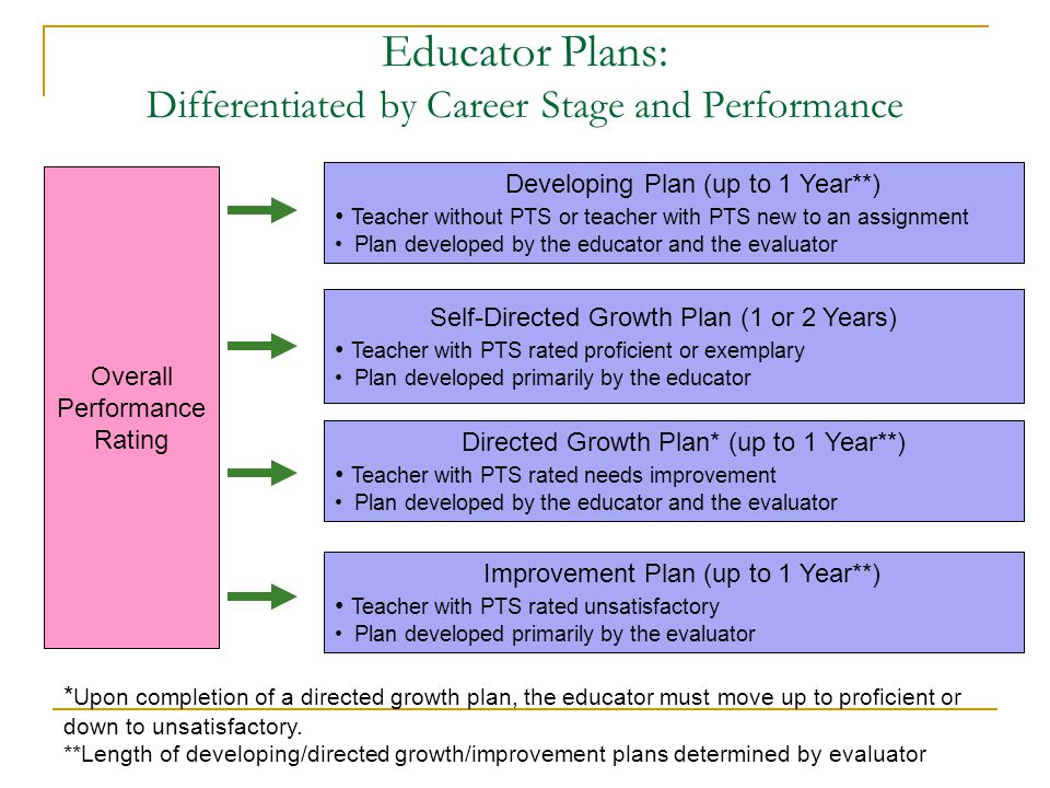 Educator Plans: Differentiated by Career Stage and Performance