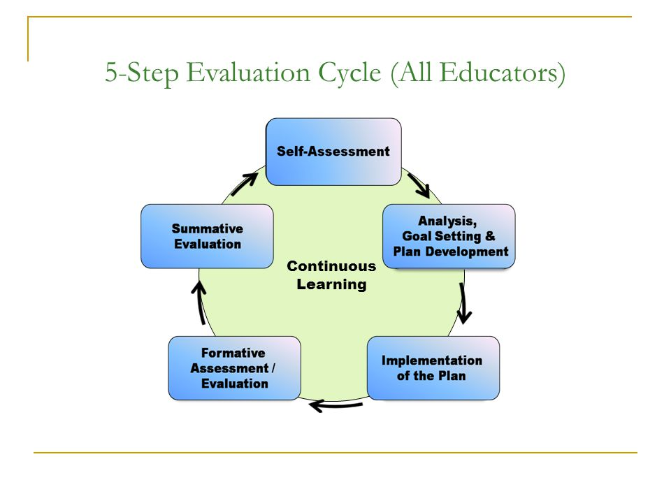 5-Step Evaluation Cycle (All Educators)
