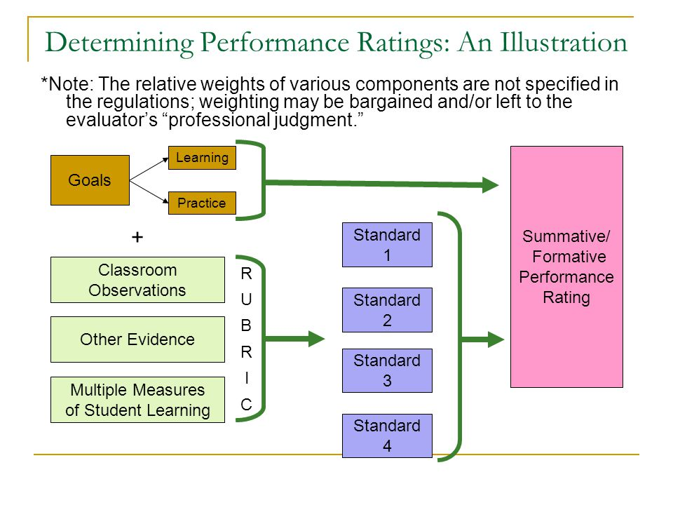 Determining Performance Ratings: An Illustration