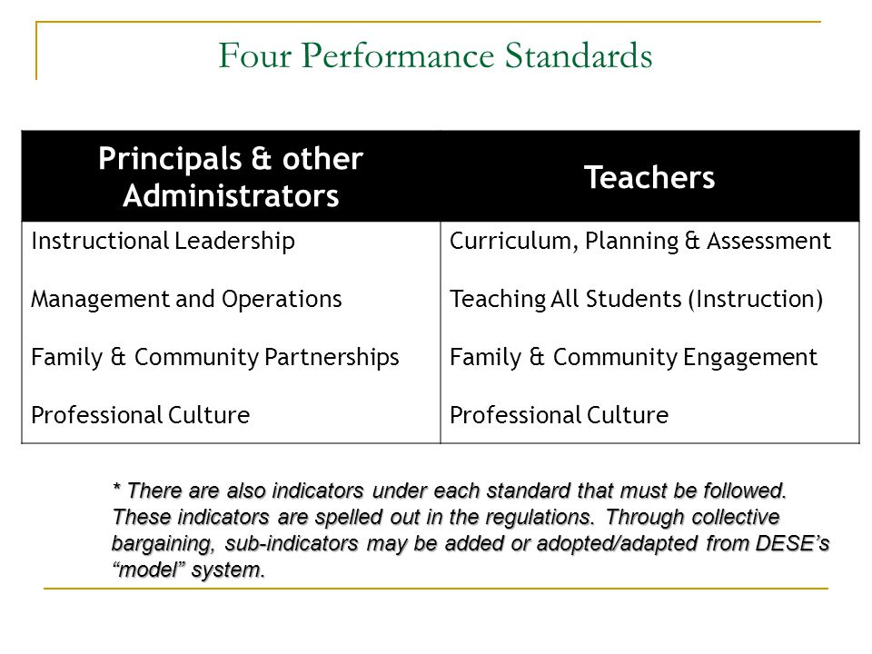 Four Performance Standards