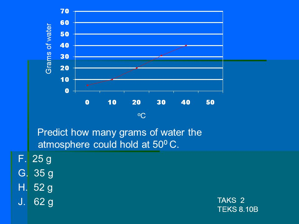 Predict how many grams of water the atmosphere could hold at 500 C.