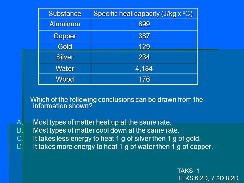Specific heat capacity (J/kg x oC) Aluminum 899 Copper 387 Gold 129