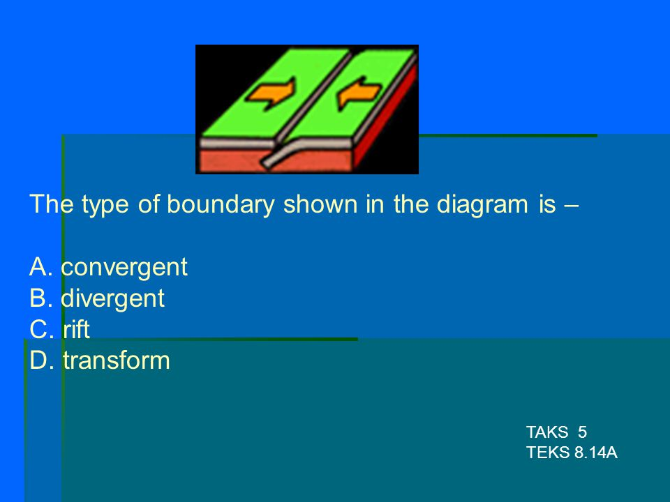 The type of boundary shown in the diagram is – A. convergent B