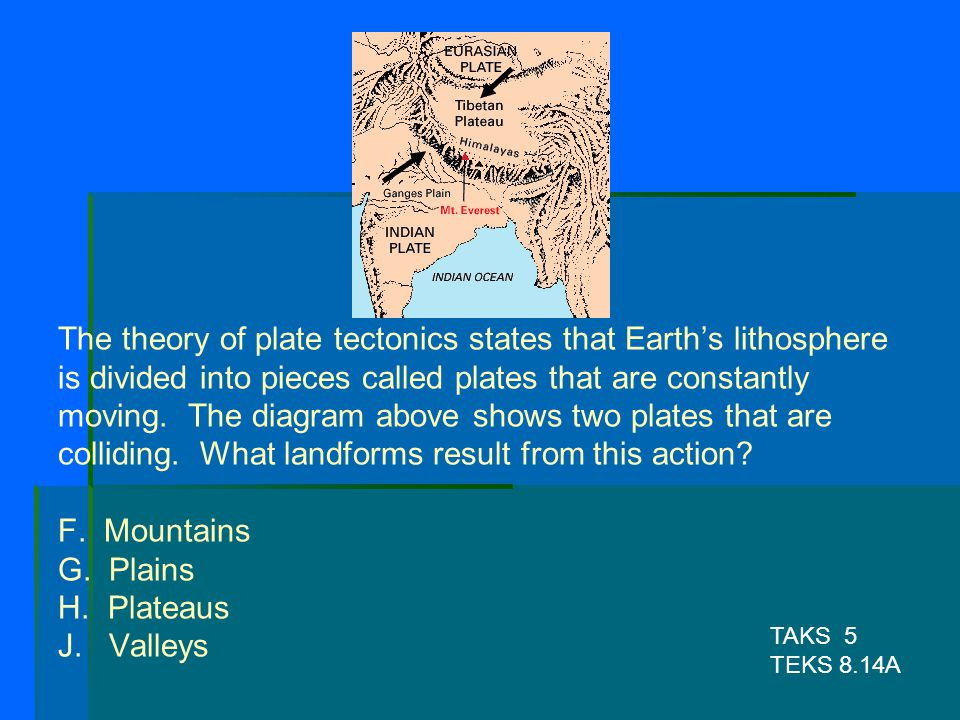 The theory of plate tectonics states that Earth's lithosphere is divided into pieces called plates that are constantly moving. The diagram above shows two plates that are colliding. What landforms result from this action F. Mountains G. Plains H. Plateaus J. Valleys