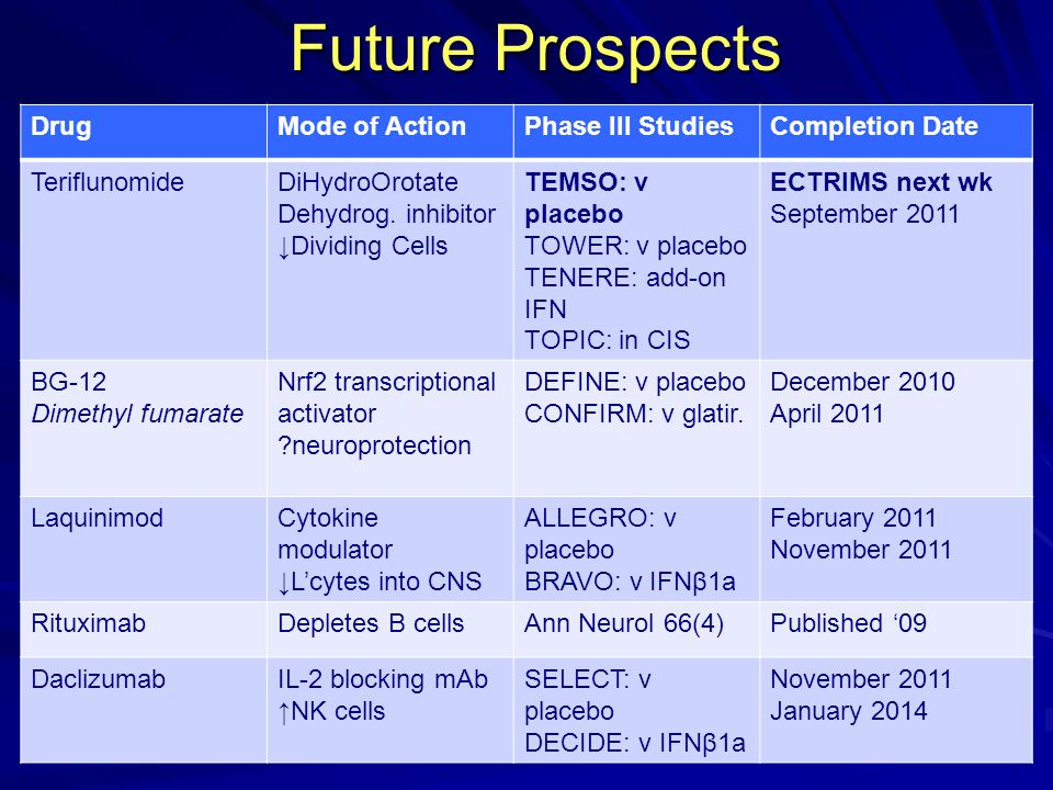 Future Prospects Drug Mode of Action Phase III Studies Completion Date