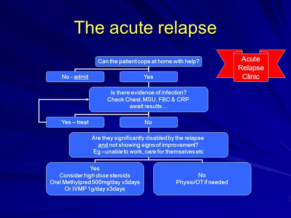 The acute relapse Acute Relapse Clinic