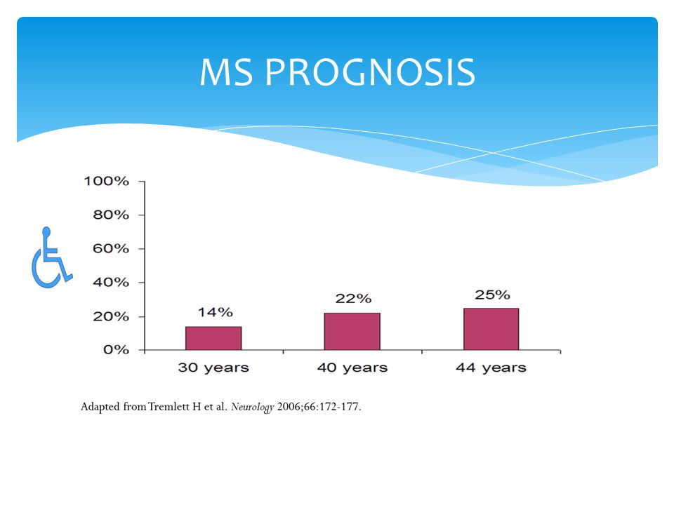 MS PROGNOSIS