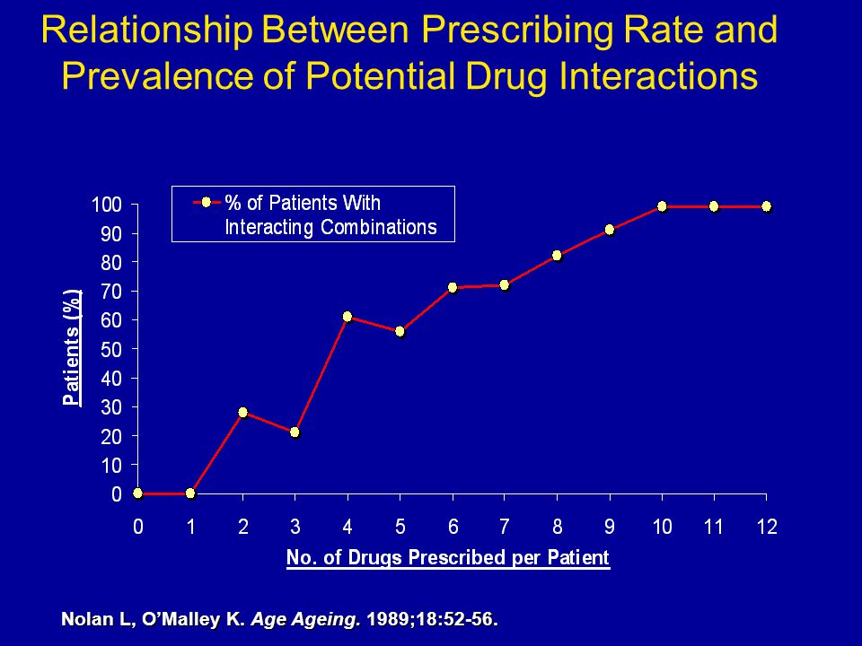 N5-067 Dem Con Template 4/6/2017 3:28 PM. Relationship Between Prescribing Rate and Prevalence of Potential Drug Interactions.