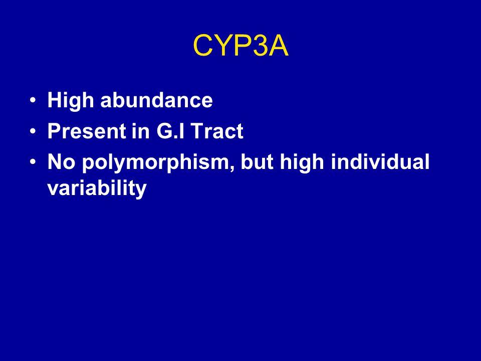 CYP3A High abundance Present in G.I Tract