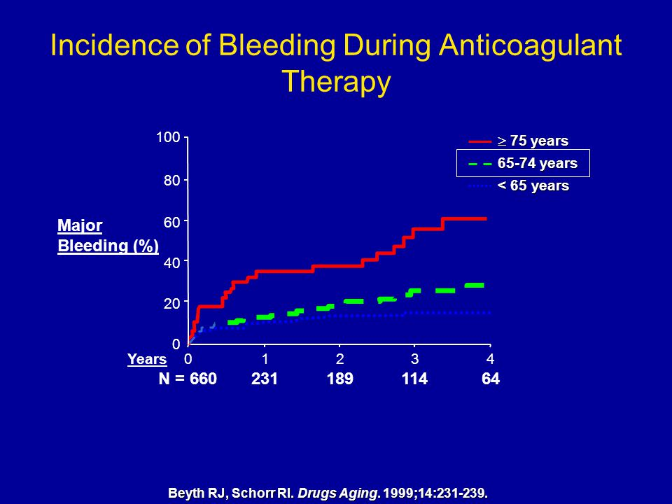 Incidence of Bleeding During Anticoagulant Therapy