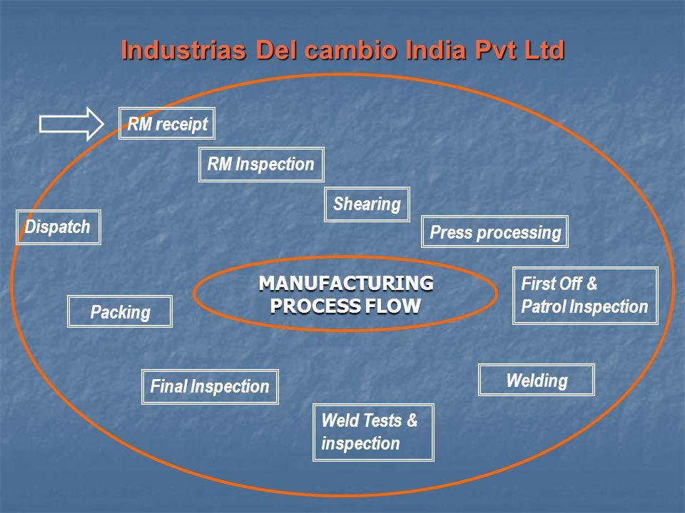 Industrias Del cambio India Pvt Ltd MANUFACTURING PROCESS FLOW